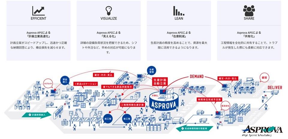 ひと・モノ・資源をつなぐ生産スケジューラ 【製品名】Asprova