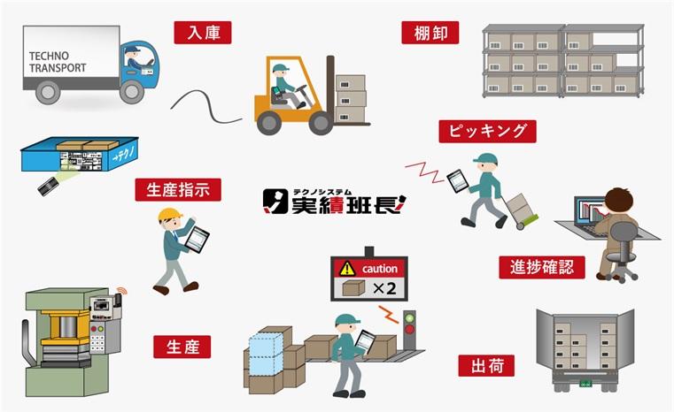 次世代のカイゼン活動やタブレット/IoTを活用し効率化を実現する実績収集システム 【製品名】実績班長